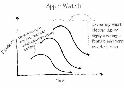 Apple Watch lease-5