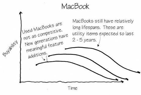 Apple Watch lease-3