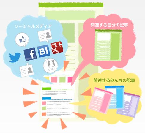 [ブログ][Zenback]ブログにZenbackを設置してみることにした件