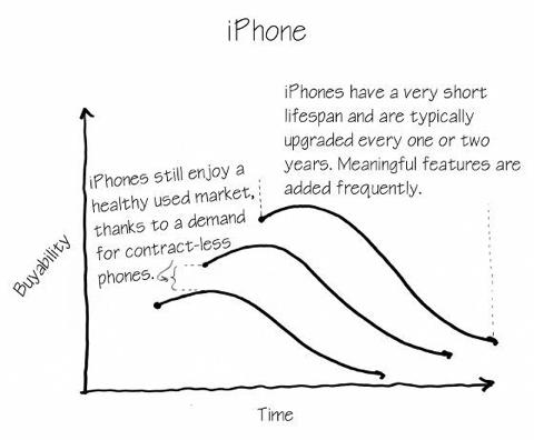 Apple Watch lease-4