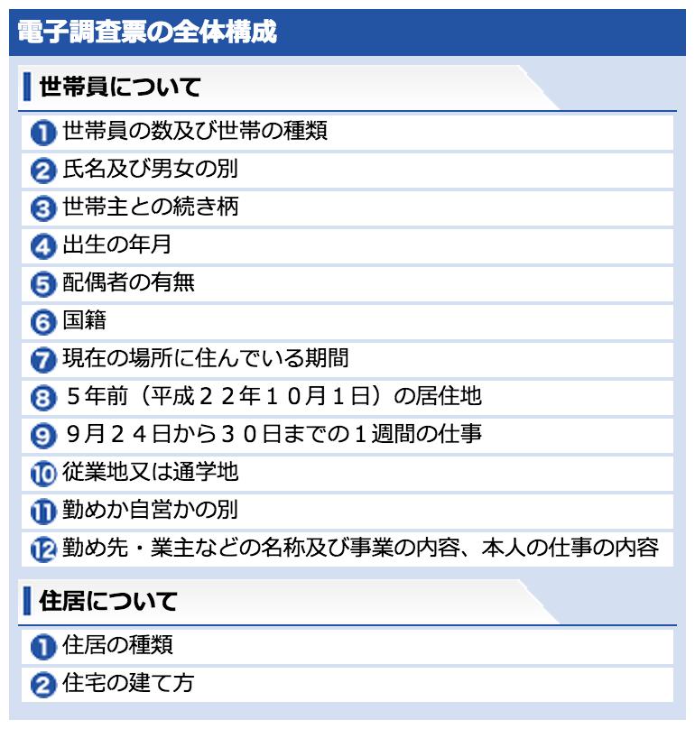 国勢調査-5