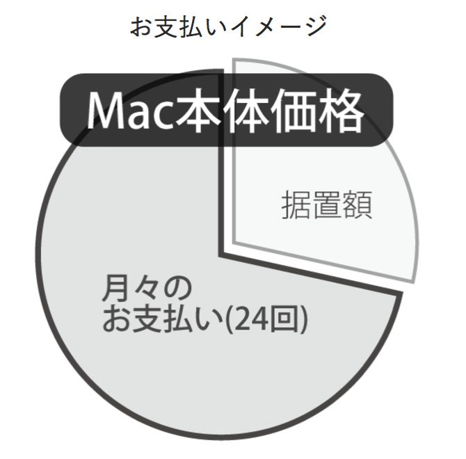 Macアップグレードプログラム-2