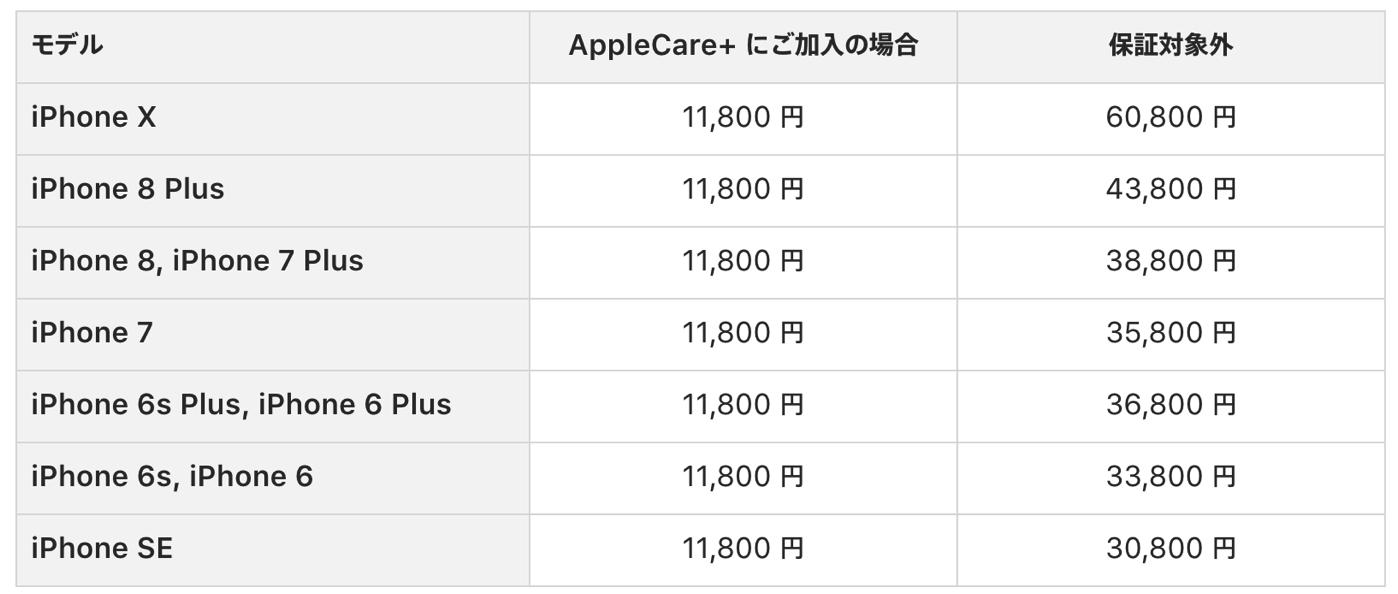 iPhone修理代