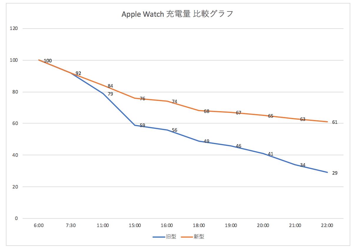Apple Watch 充電量比較グラフ
