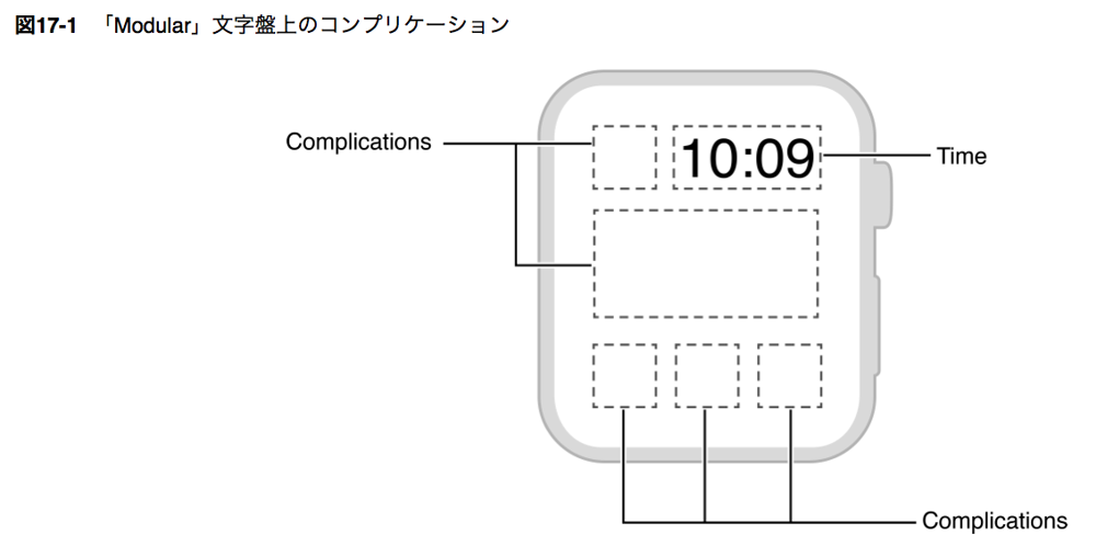 Complication-2