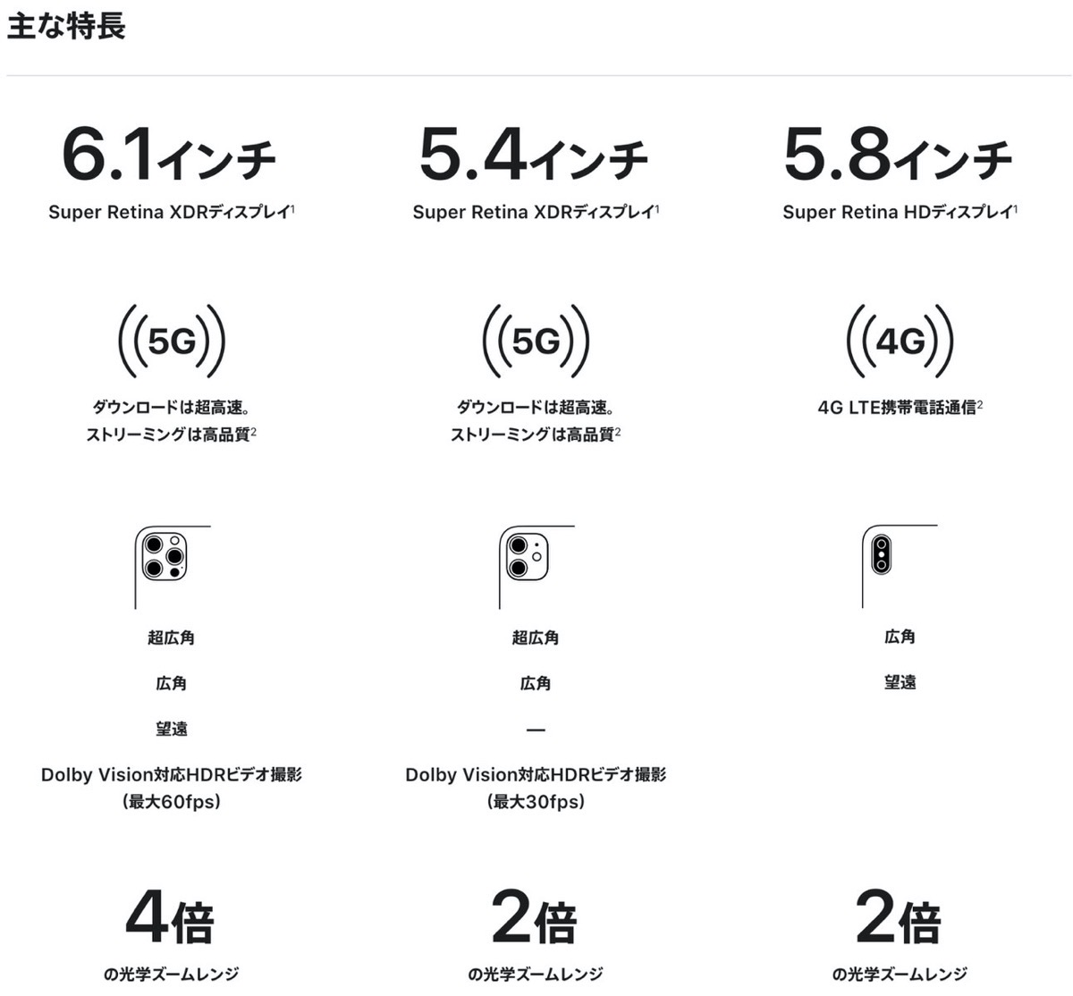 iPhone 12 −2