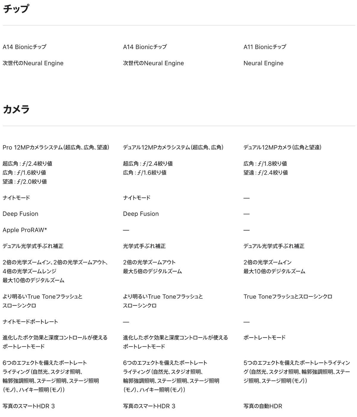 iPhone 12 −5