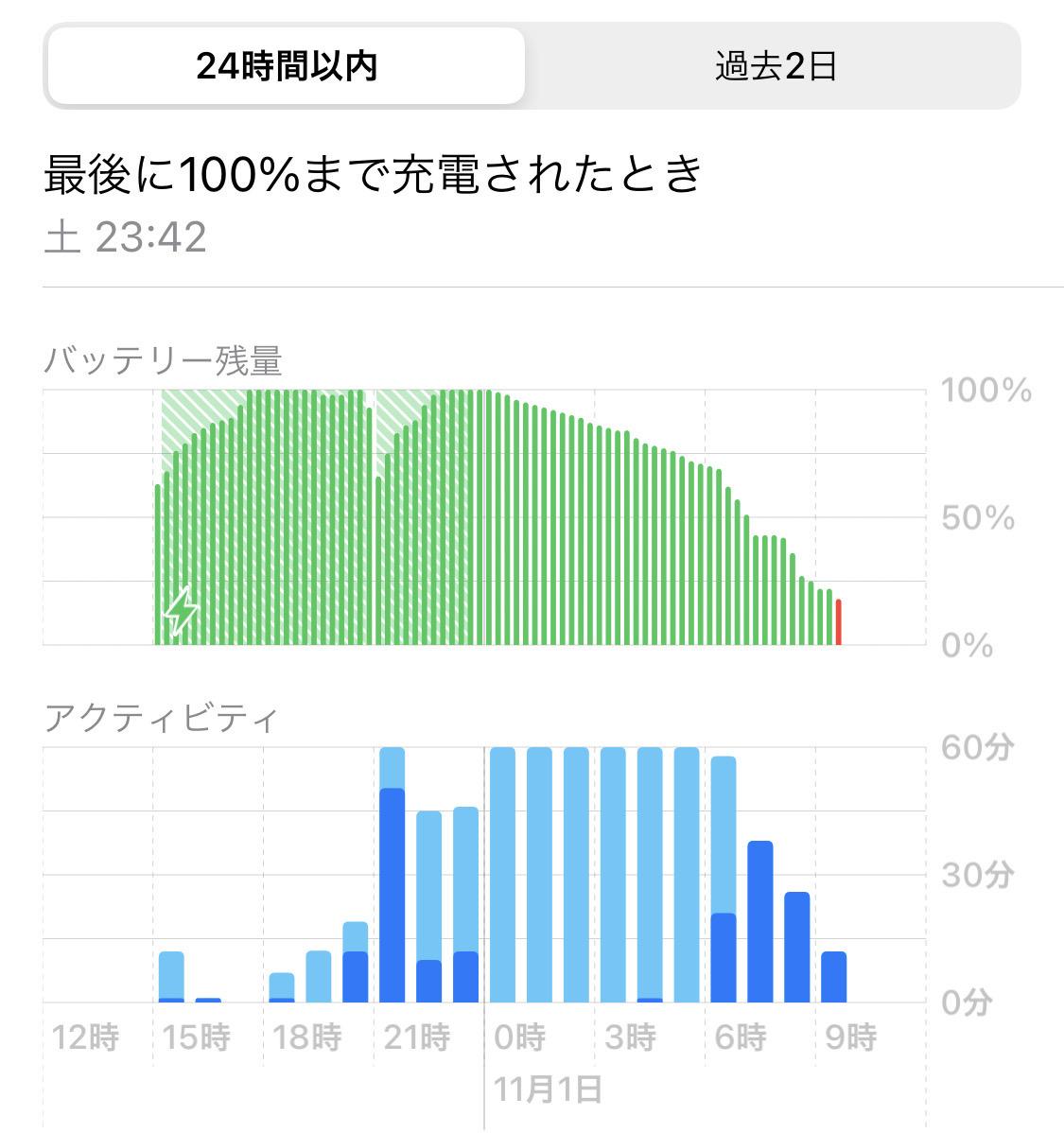 バッテリー消費−3